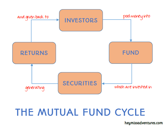 The Mutual Funds Cycle || heymissadventures.com